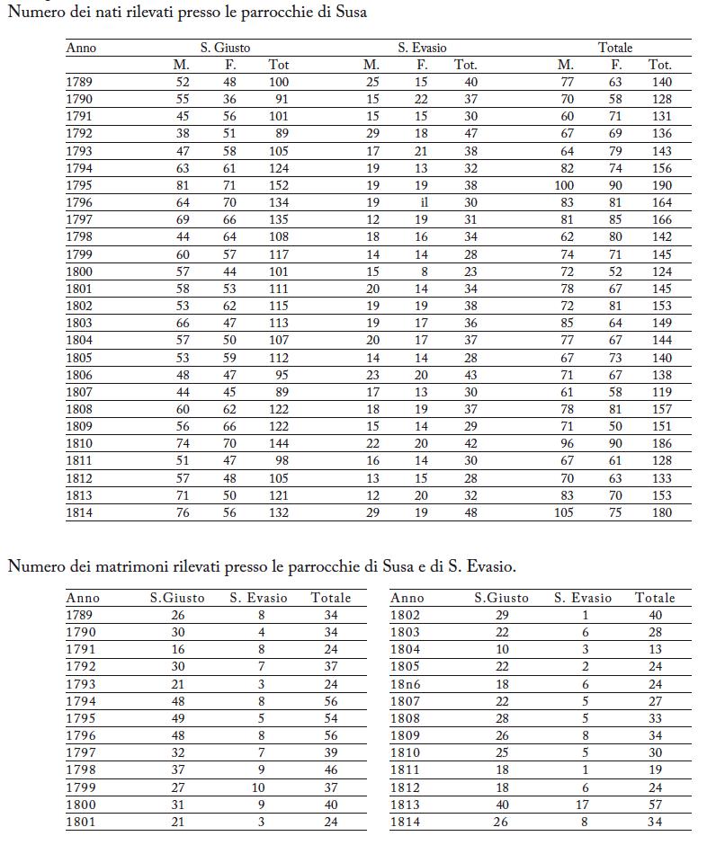Numero dei Nati Susa Monpantero primi 1800